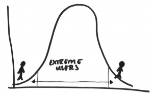 IDEO: observing the Extreme Users