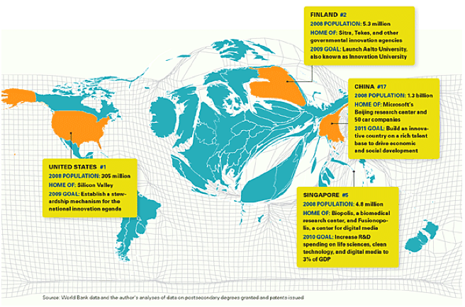 Cartogram van de wereld waarbij de landen zijn vergroot of verkleind op basis van het innovatie vermogen (bron: Tapping the World's Innovation Hot Spots. Harvard Business Review, Maart 2009)